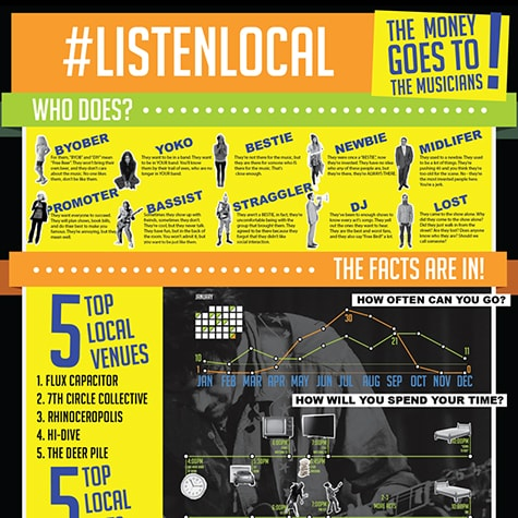 Listen Local Infographic